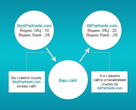 Обмен постовыми, обмен ссылками, перекрестный обмен